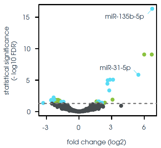 Detection of differentially expressed miRNAs in FFPE colon cancer versus control samples