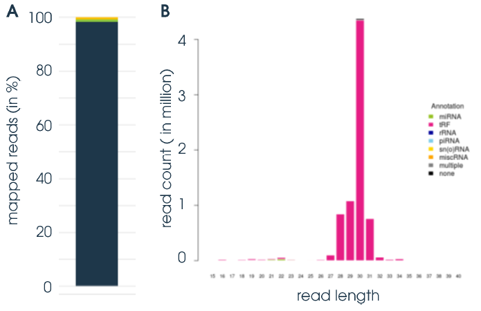 small RNA sequencing results of a typical mouse serum sample
